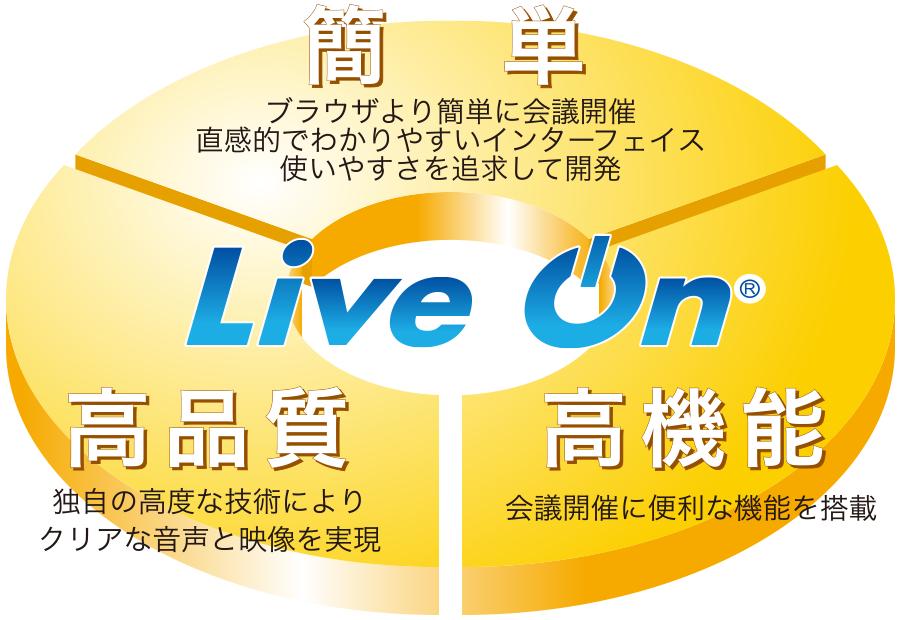 web会議システムの大本命!LiveOnの優位性